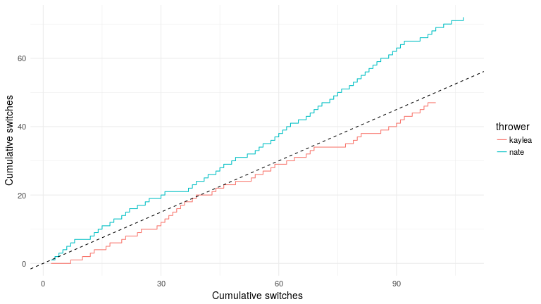 plot of chunk plot.cumulative.switches.2